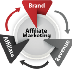 Affiliate marketing in een notendop